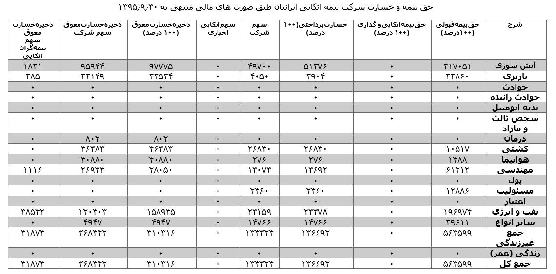 آمار عملکرد بیمه اتکایی اجباری و اختیاری شرکت های بیمه بر حسب رشته در سال 1395