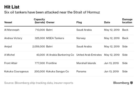 افزایش حق بیمه نفتکش های خلیج فارس